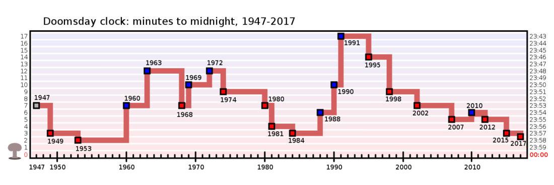 Doomsday Clock Timeline