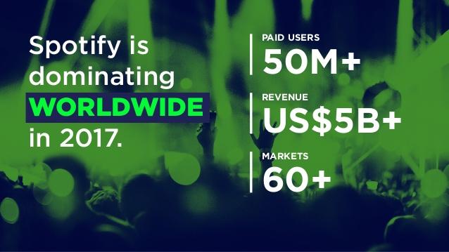 Spotify statistics